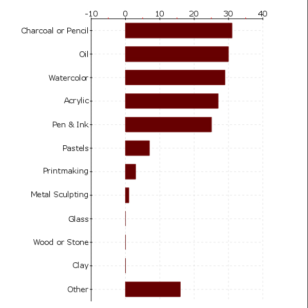 Mediums Graph